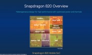 Snapdragon 820 GPU goes official: Adreno 530 is fast, cool
