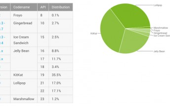 Marshmallow finally jumps past 1% in Android distribution chart