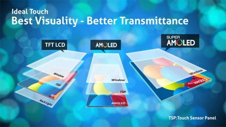 TFT AMOLED Super AMOLED in mobile phones