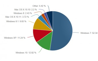 Windows 10 is close to nabbing 13% of the desktop OS market