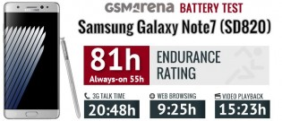 Galaxy Note7 battery life: Snapdragon 820 version