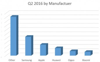 Q2 market share results show Apple slowly losing market share