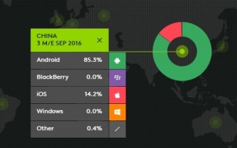 Kantar: iOS market share grows in the US and Great Britain, shrinks further in China