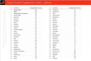 Ranking by region