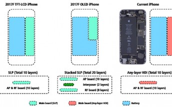Apple's OLED iPhone to fit a 2,700 mAh battery while being around the same size as the iPhone 7