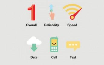 Verizon responds to OpenSignal's Network comparison