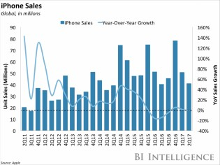 iPhone sales: in units