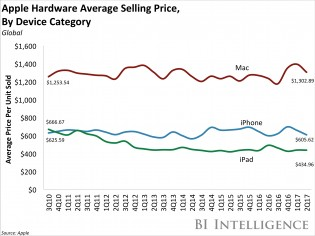 Average selling prices of Apple devices