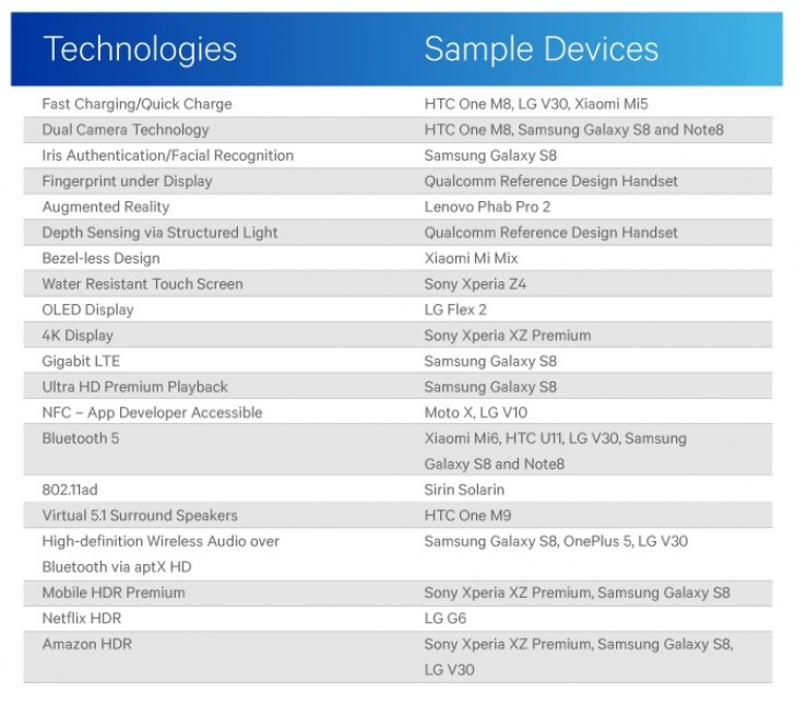 Qualcomm taunts Apple with a list of Android firsts