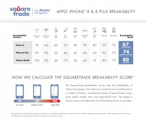 Breakability scores for the iPhone 8, 8 Plus and Galaxy Note8