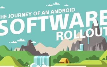 New Sony infographic reveals the journey of each Android software rollout