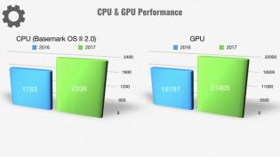 CPU & GPU saw significant gains