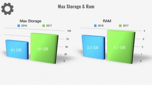 More Storage and RAM - what's not to like