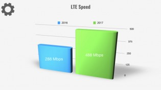 As did LTE speeds