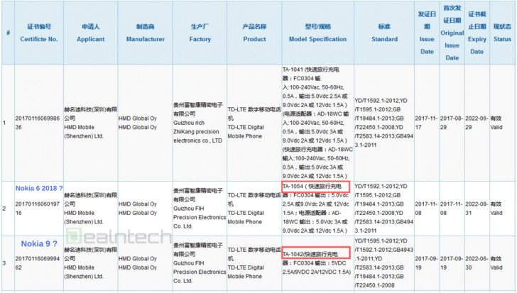 Nokia 9 and Nokia 6 (2018) both get 3C certifications, could launch in January