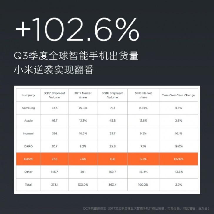Xiaomi announces 27.6M smartphone shipments in Q3 2017