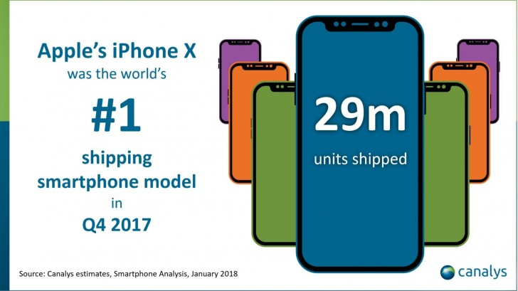 Canalys: Apple ships 29M iPhone X units in Q4 2017
