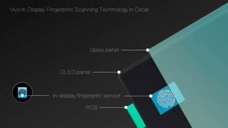 Vivo reveals in-display fingerprint scanning smartphone at CES 2018