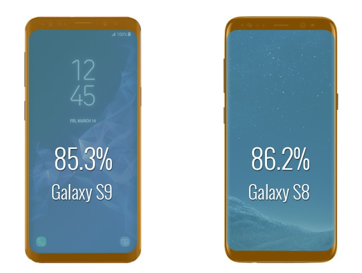 Samsung Galaxy S9 vs. Galaxy S8 screen to body ratio