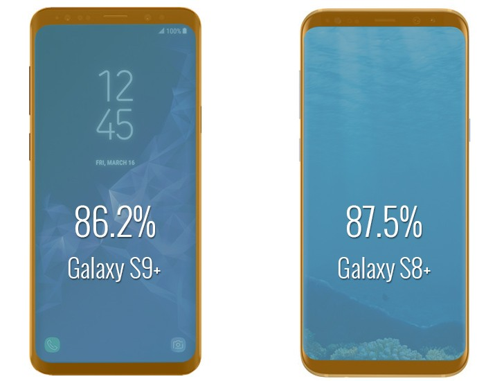 Samsung Galaxy S9+ vs. Galaxy S8+ screen to body ratio