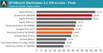 Snapdragon 845 GPU benchmarks: GFX 3.1