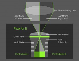 How Dual Pixel Works