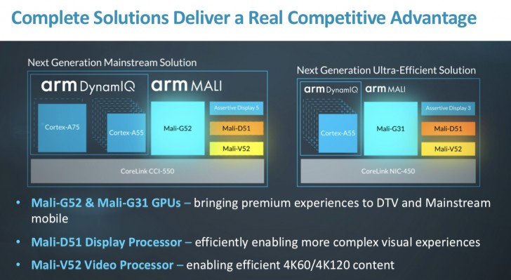 ARM unveils mid-range Mali-G52 GPU as well as the entry-level G31