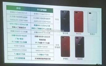 Oppo R15 and R15 Plus has its specs leaked on Weibo