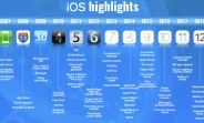 Apple's iOS through the years