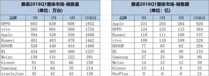 Oppo leads the Chinese market in Q1 2018, Apple comes third