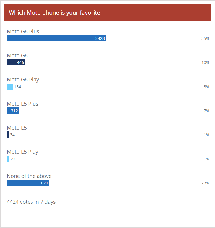Weekly poll results: Moto G6 Plus is a star, the other budget models fail to impress