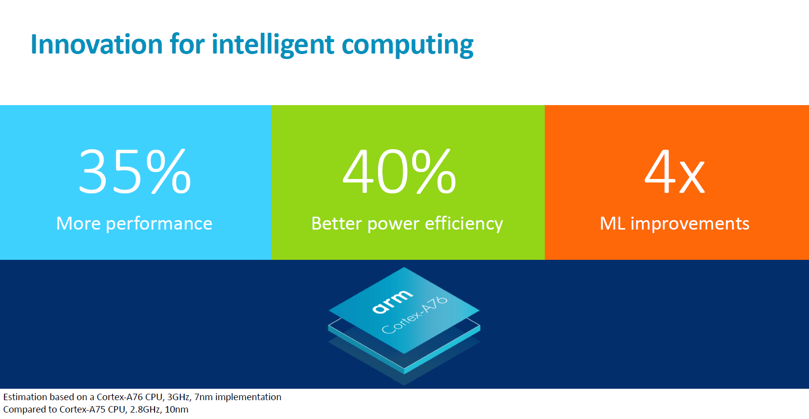 ARM unveils Cortex-A76 and Mali-G76 - higher performance, better power efficiency