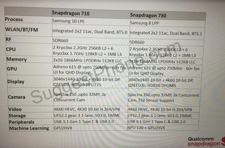 Qualcomm Snapdragon 710 and Snapdragon 730 specs leak in full