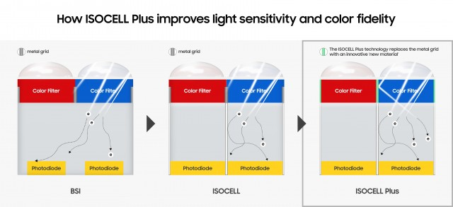 New wall material in ISOCELL Plus improves light sensitivity