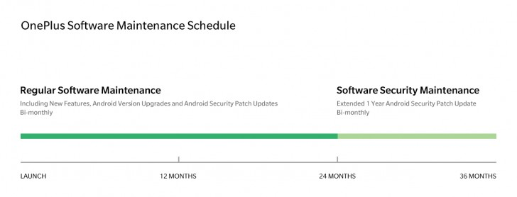 OnePlus official update schedule: 2 years of Android updates, 1 year security patches