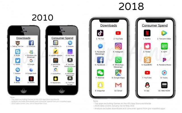 Image credit: App Annie via TechCrunch