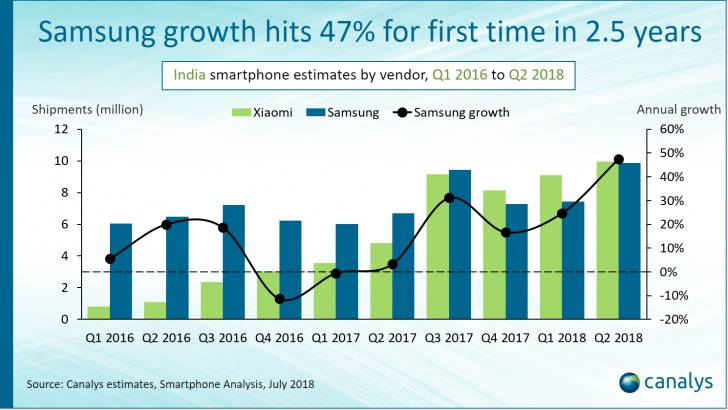 Canalys: Samsung catches up to Xiaomi in India, both post record shipments in Q2
