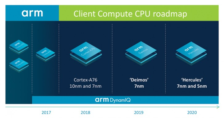 ARM unveils roadmap: Cortex-A76 to tackle Intel, Deimos and Hercules cores incoming