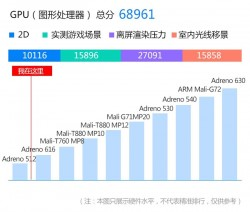 Benchmark results in line with a Snapdragon 670