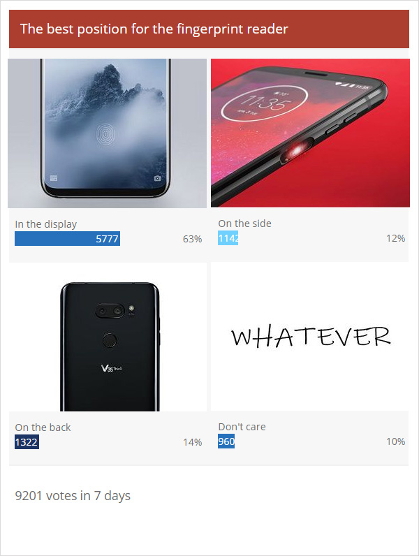 Weekly poll results: yup, in-display fingerprint readers are the future