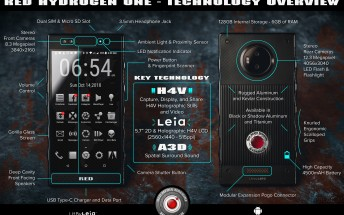 RED Hydrogen One smartphone infographic reveals key specs and features