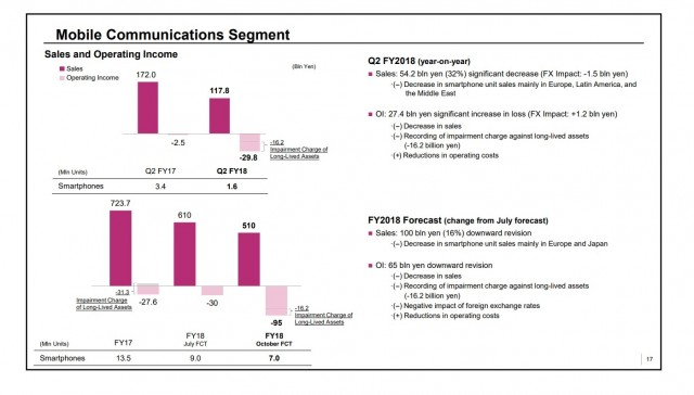 Sony Mobile Communications financial results in FY Q2