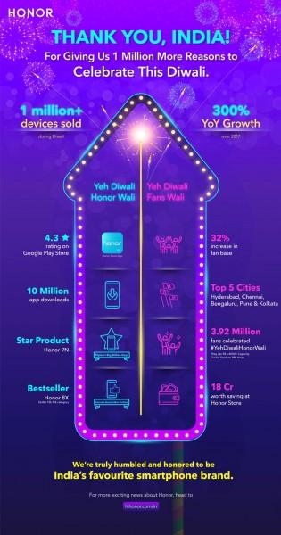 Honor celebrates 1 million+ phones sold during Diwali