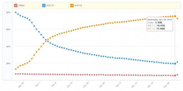 iOS 12 vs iOS 11 vs Older iOS