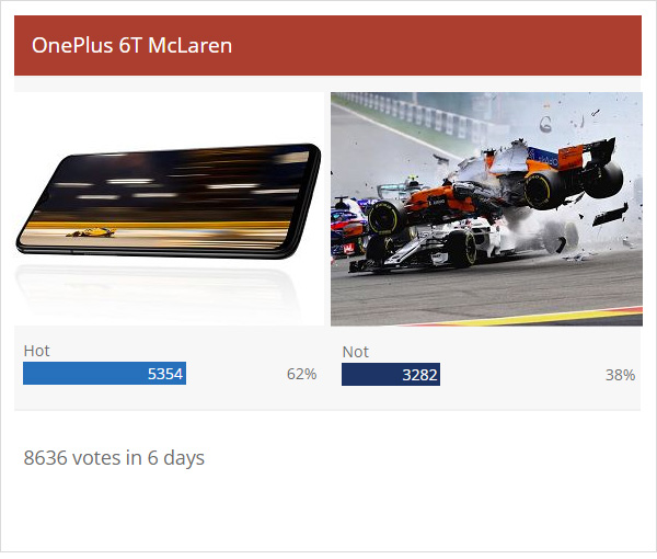 Weekly Poll Results: OnePlus 6T McLaren Is Loved But