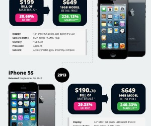 Apple iPhone through the years infographic (click to enlarge)