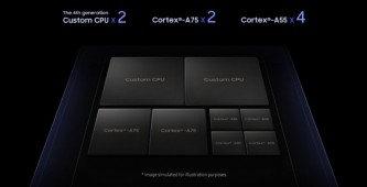 Tri-cluster CPU