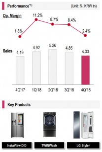 LG: Home Appliance and Air Solution