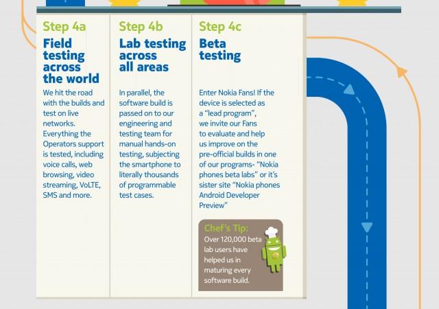 Nokia's infographic