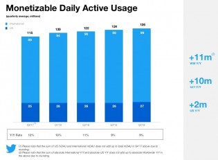 Daily and monthly active usage